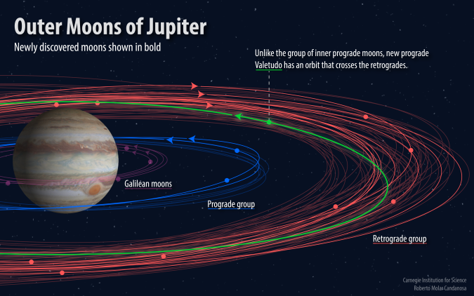 FINAL_jupiter new moons orbit-01-01.png