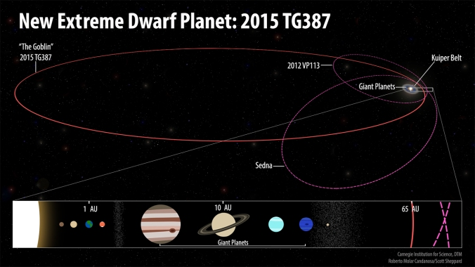 New Extreme Dwarf Planet- 2015 TG387_full infographic.jpg